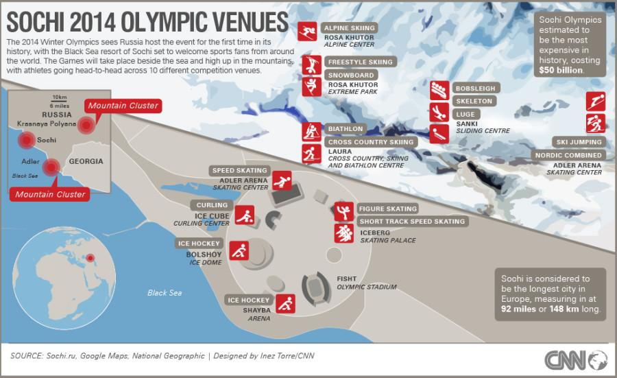 XXII Winter Olympic Games